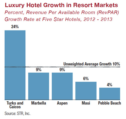 Source: 2014 Luxury Defined white paper