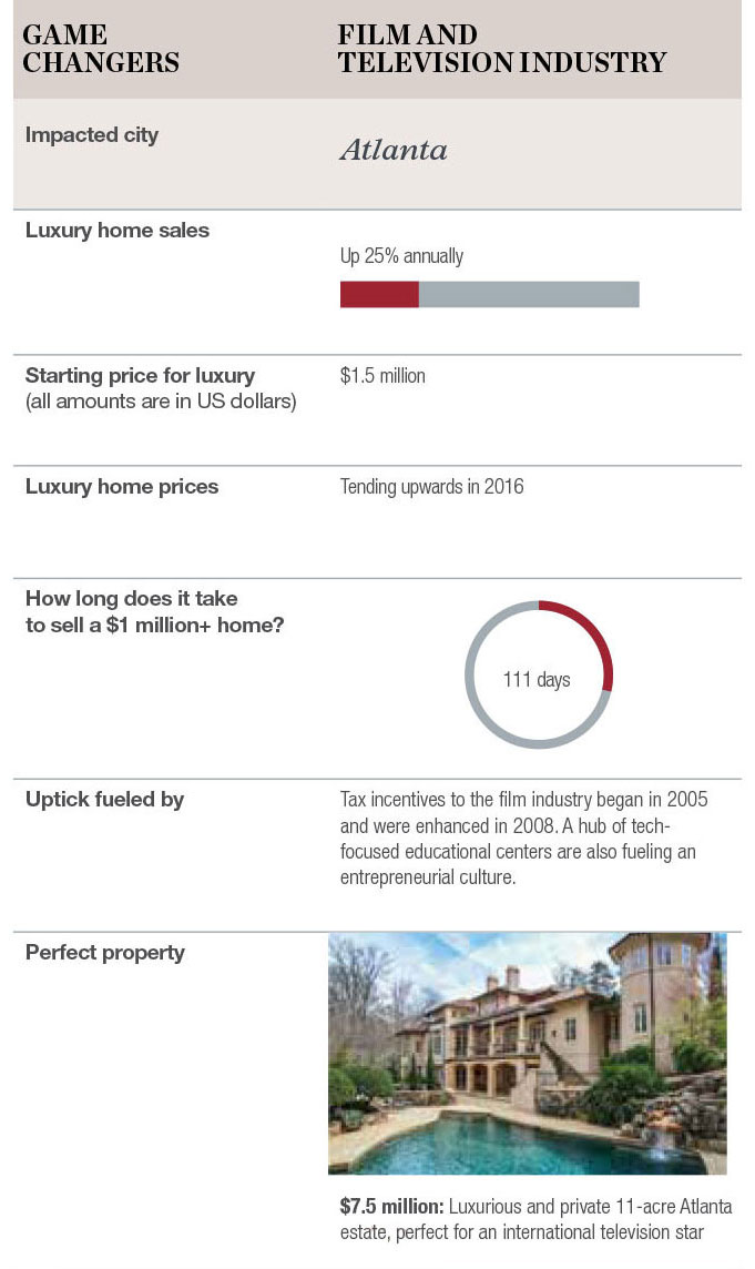 Source: Luxury Defined 2016 by Christie's International Real Estate