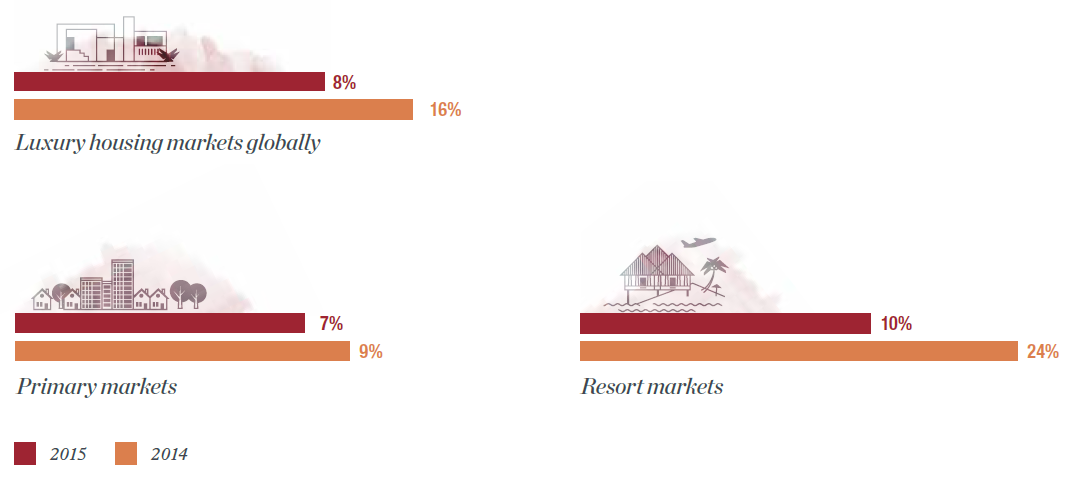 Luxury property sales cool from their frenzied pace in 2014; primary markets steady<br/>Growth in the number of annual $1 million-plus home sales by market type, 2014 vs. 2015