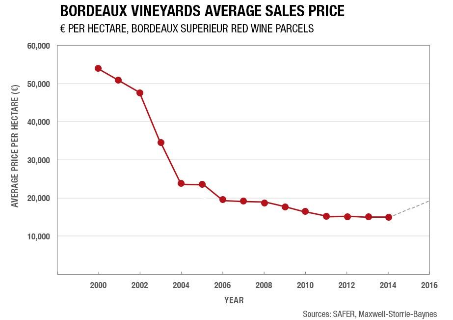 Average Bordeaux vineyard sales prices since 2000
