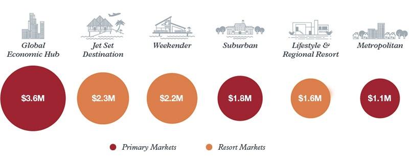 <i>US$, Average by luxury housing market type</i>