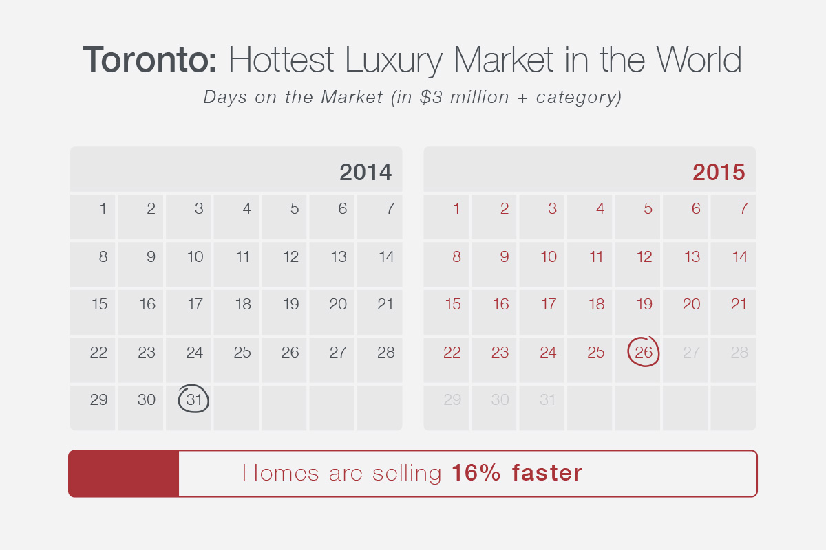 Days on the Market (in $3 million + category)