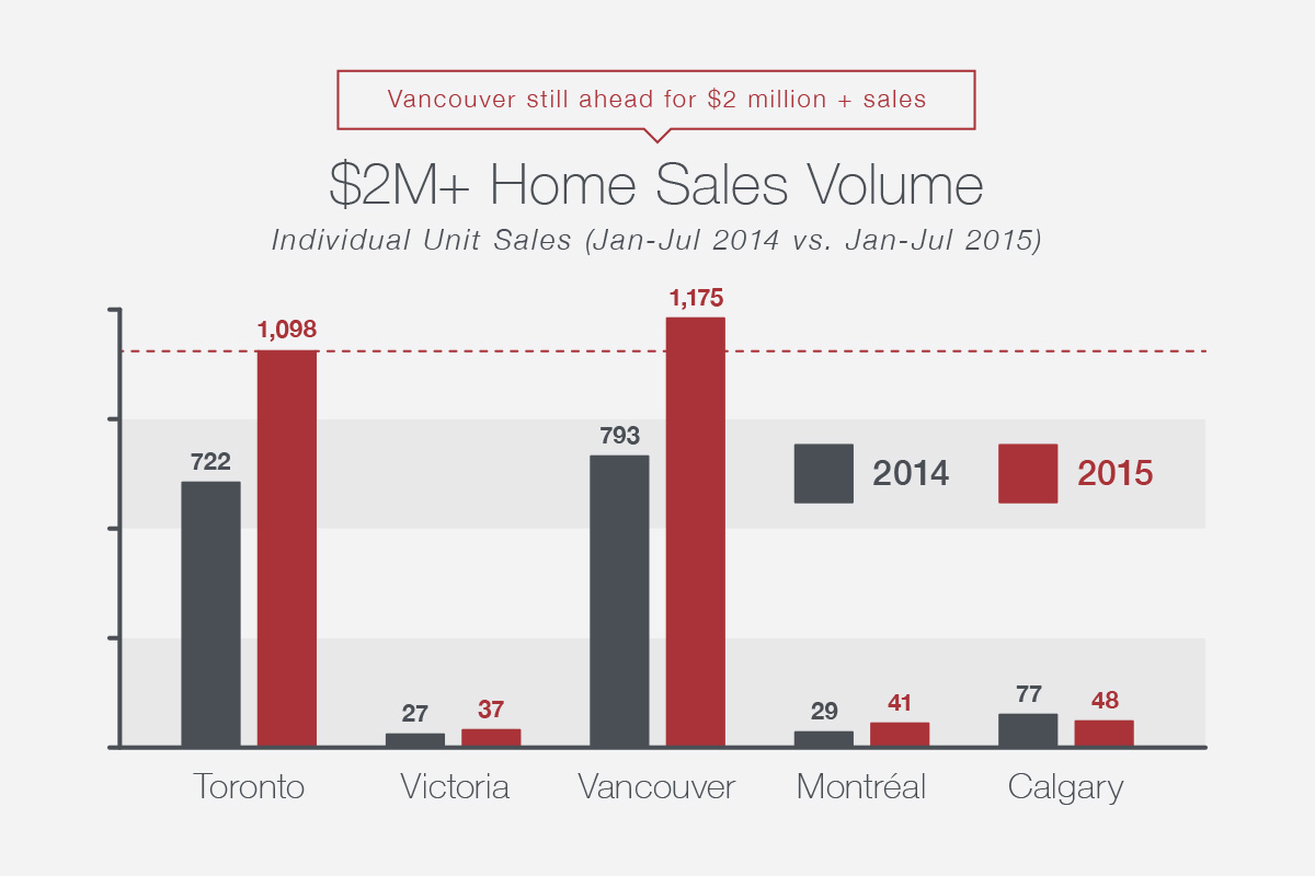 $2M+ Home Sales Volume