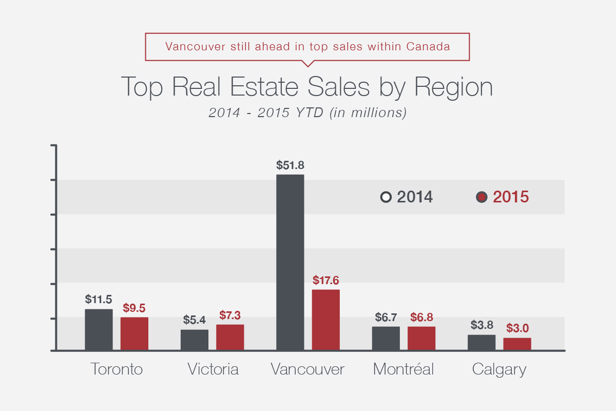 Top Real Estate Sales by Region
