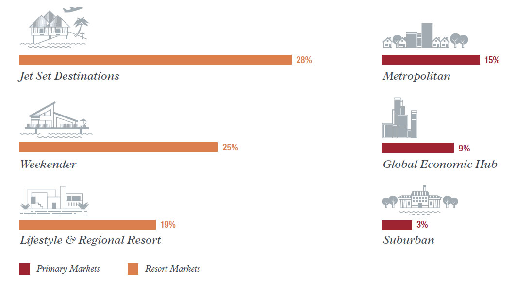 Source: 2015 Luxury Defined white paper