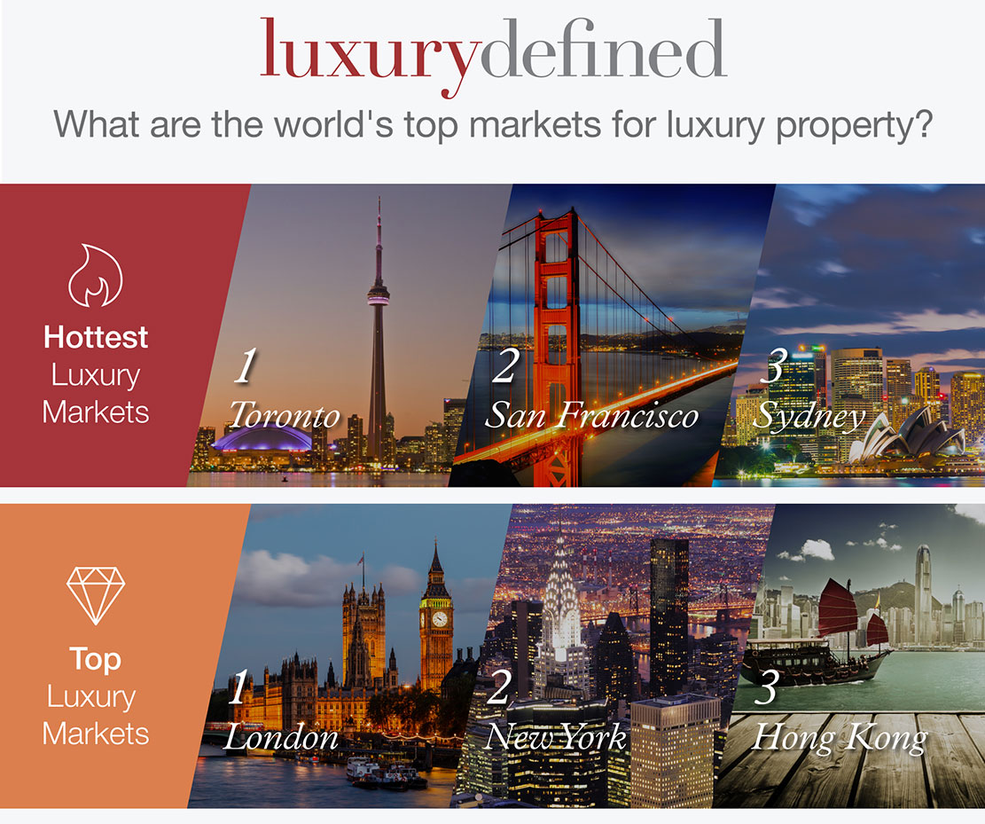 Luxury Defined 2015: An Insight Into the Global Luxury Residential Market