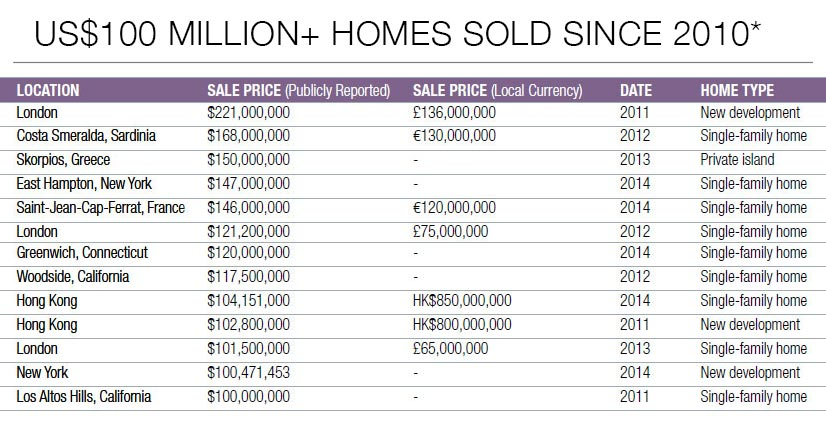 * Several additional sales had been reported in the press at this price point, but were not recorded through government regulatory boards (e.g. Land Registry in the UK) and were thus not included in this list.<br><br>Source: <i>Luxury Defined,</i> Christie's International Real Estate white paper on the global luxury real estate market