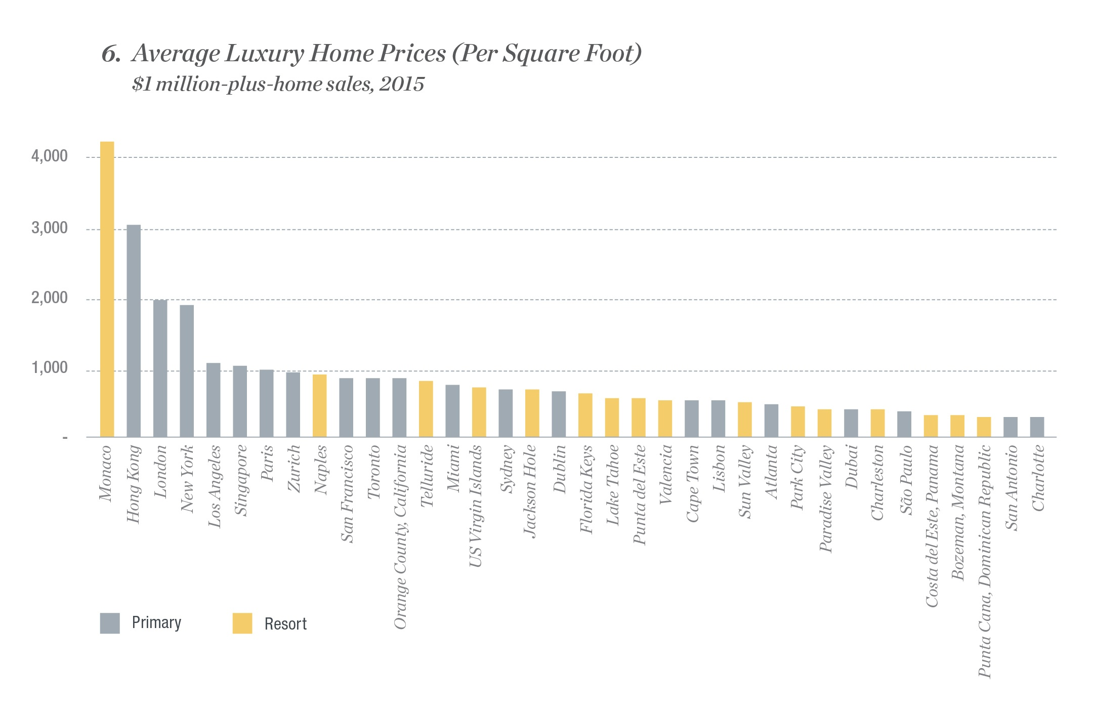 The Price Of Luxury A Global Comparison Of Square Foot Prices