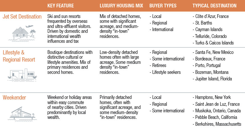 Source: Christie's International Real Estate 2015 Luxury Defined white paper