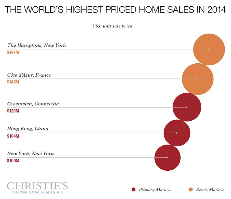 Source: <i>Luxury Defined,</i> Christie's International Real Estate 2015 white paper on the global luxury property market